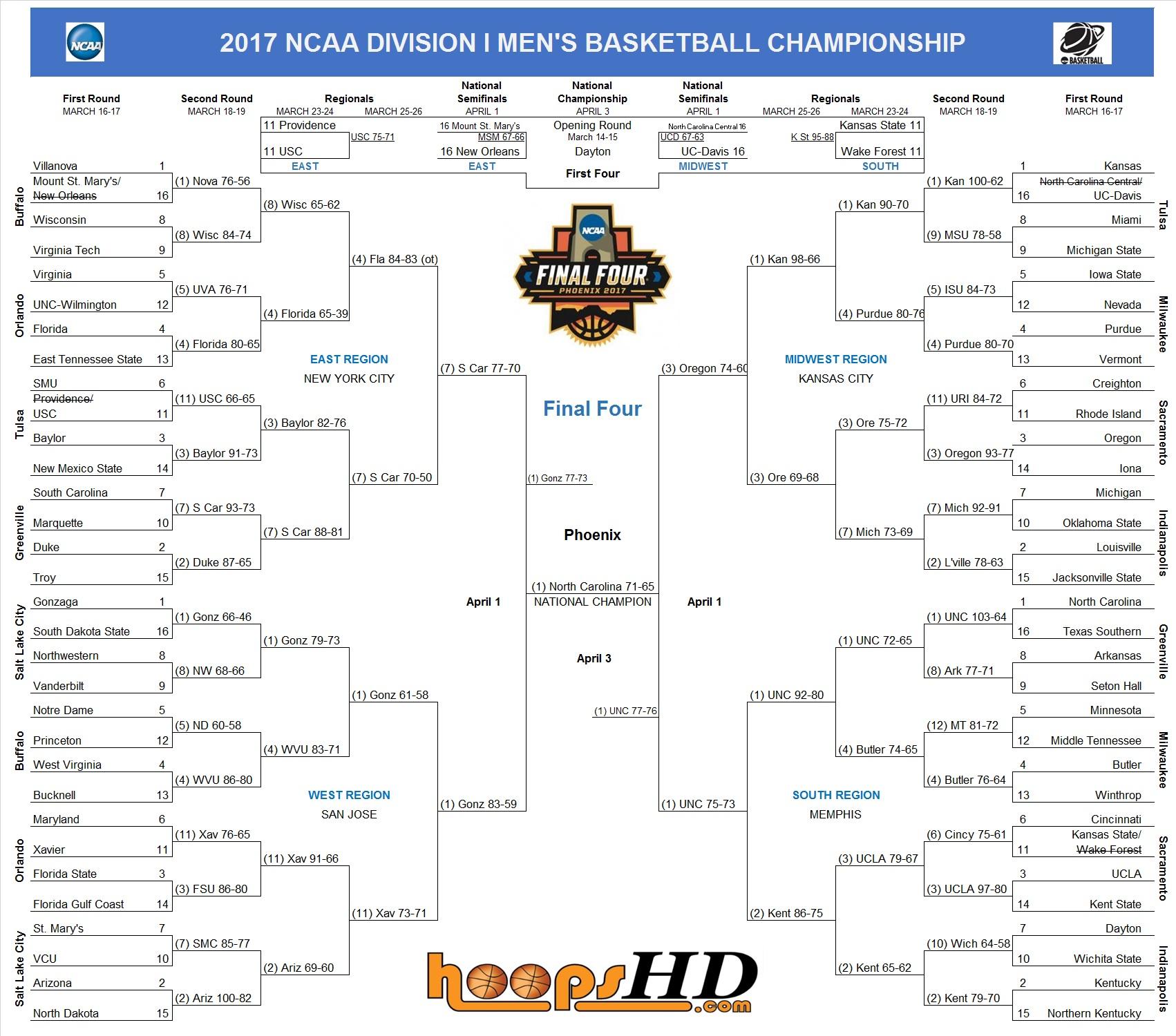 College Basketball Rankings | Basketball Scores