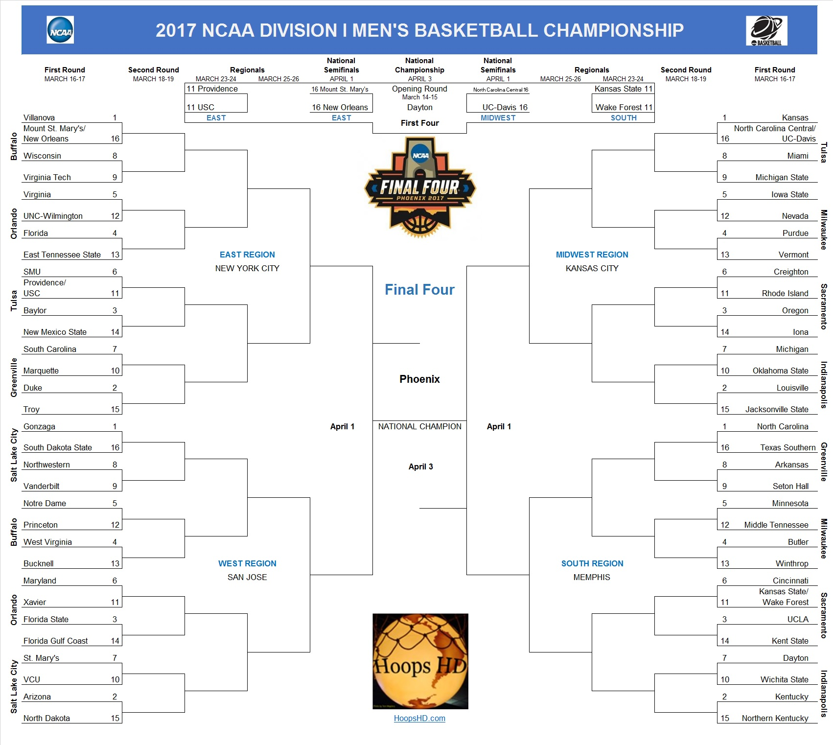 What are some tips for filling out a Big Ten Men's basketball tournament bracket ...