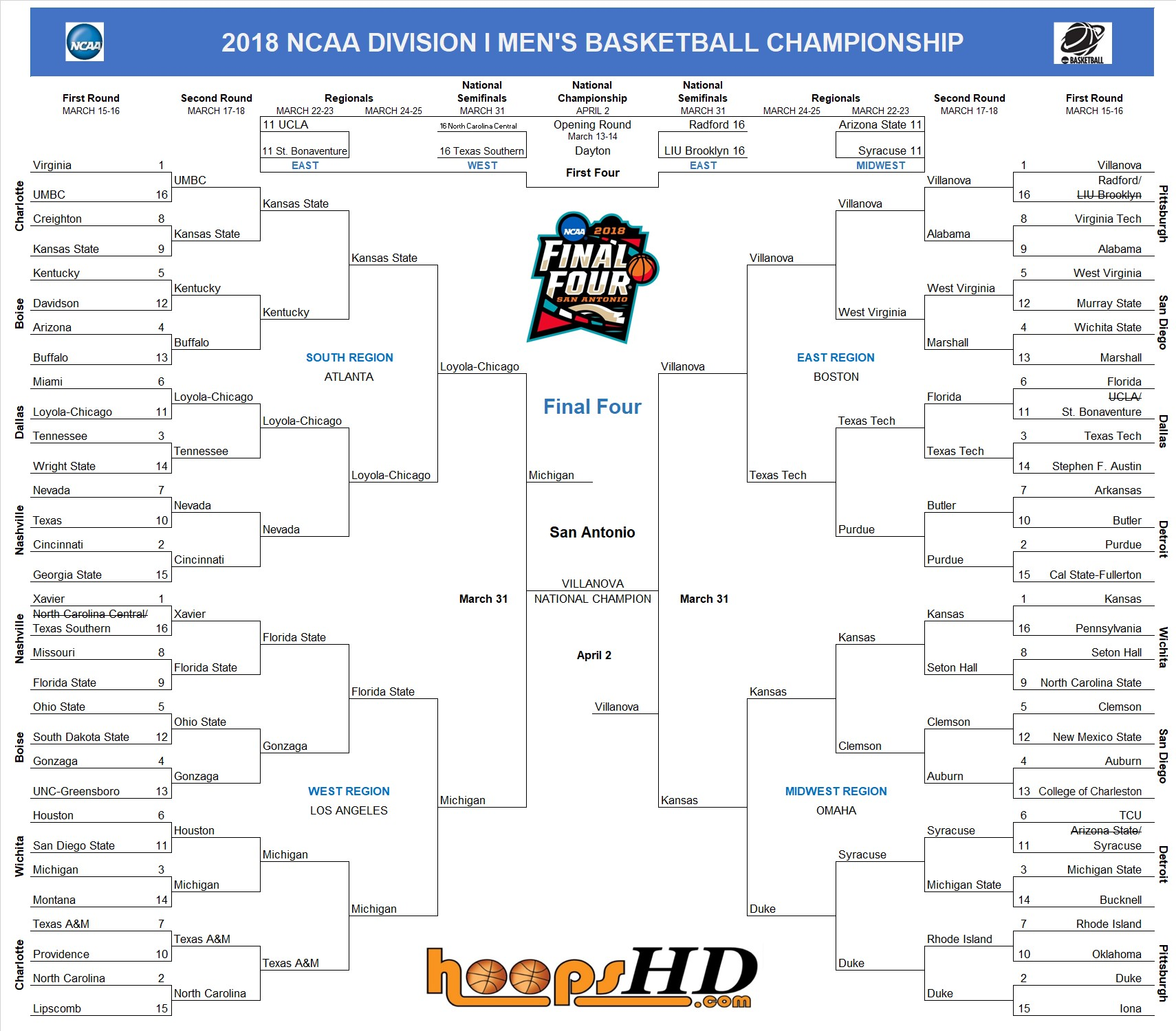 NCAA Tournament bracket tips