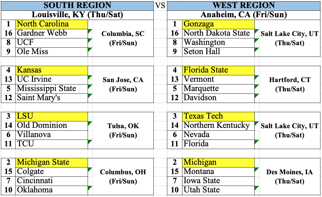 Bracketology 2019: March Madness Predictions (Version 10.6